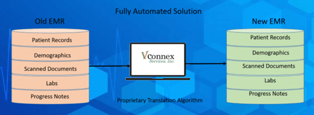 Fully Automated Solution